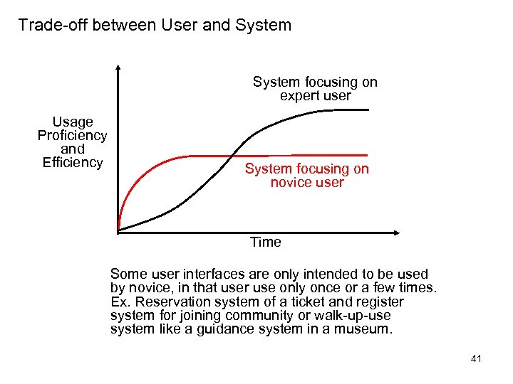 Trade-off between User and System focusing on expert user Usage Proficiency and Efficiency System