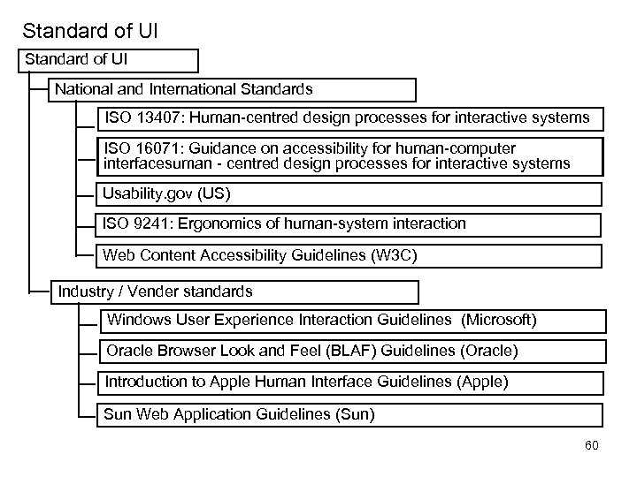 Standard of UI National and International Standards ISO 13407: Human-centred design processes for interactive