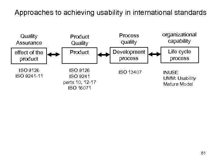 Approaches to achieving usability in international standards Quality Assurance Product Quality Process quality organizational