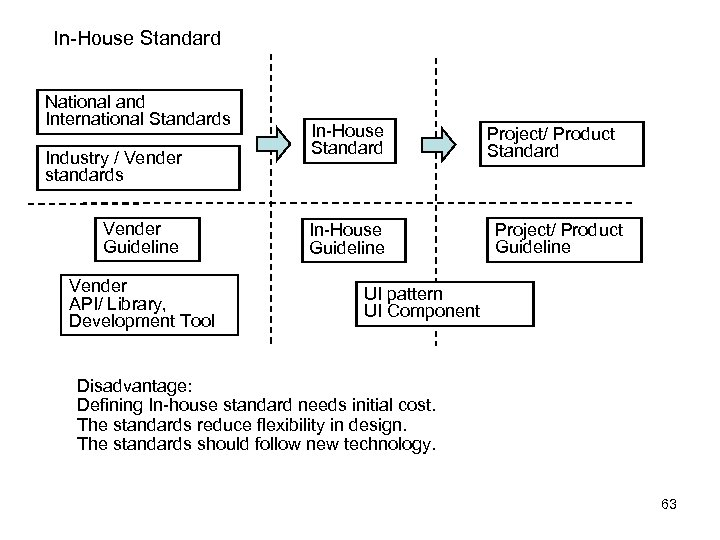 In-House Standard National and International Standards Industry / Vender standards Vender Guideline Vender API/