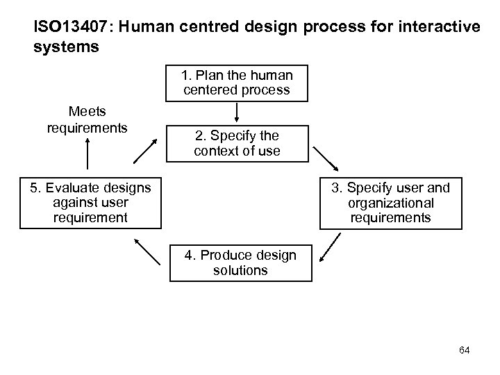 ISO 13407: Human centred design process for interactive systems 1. Plan the human centered