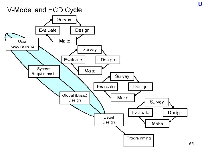 U V-Model and HCD Cycle Survey Evaluate User Requirements Design Make Survey Evaluate System