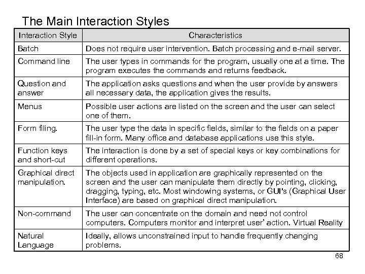 The Main Interaction Styles Interaction Style Characteristics Batch Does not require user intervention. Batch