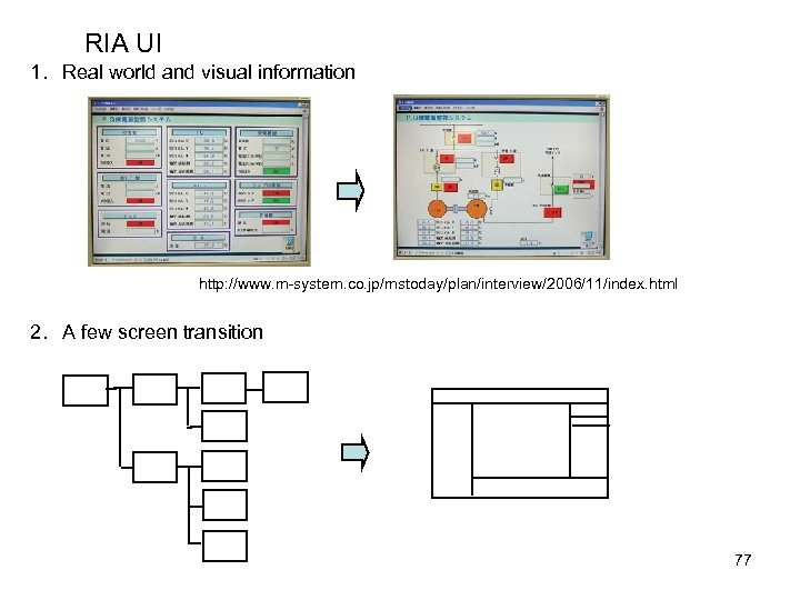 RIA UI 1. Real world and visual information http: //www. m-system. co. jp/mstoday/plan/interview/2006/11/index. html