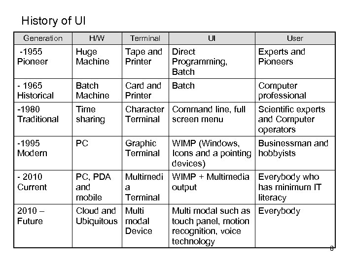 History of UI Generation H/W Terminal UI User -1955 Pioneer Huge Machine Tape and