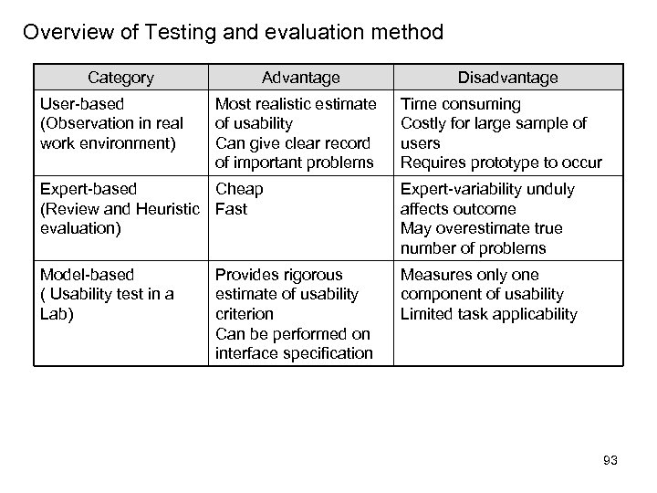 Overview of Testing and evaluation method Category User-based (Observation in real work environment) Advantage
