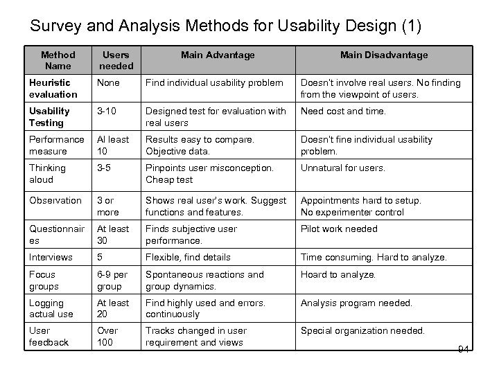 Survey and Analysis Methods for Usability Design (1) Method Name Users needed Main Advantage