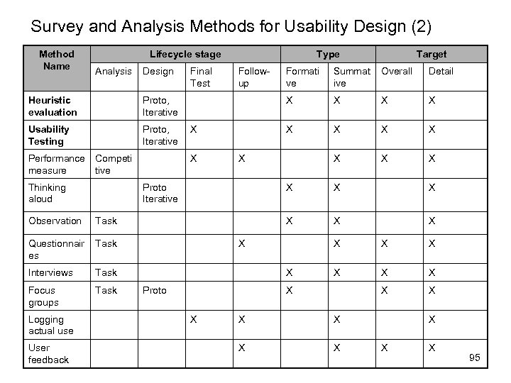 Survey and Analysis Methods for Usability Design (2) Method Name Lifecycle stage Analysis Design