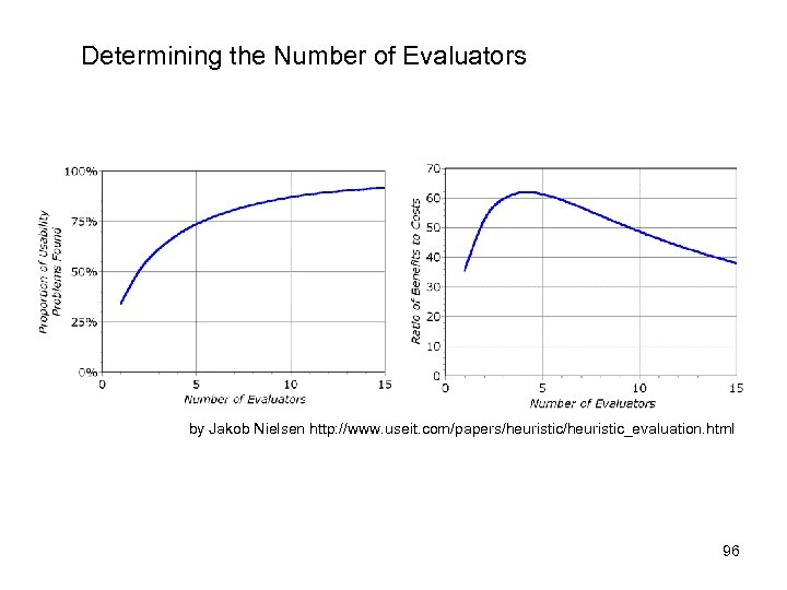 Determining the Number of Evaluators by Jakob Nielsen http: //www. useit. com/papers/heuristic_evaluation. html 96