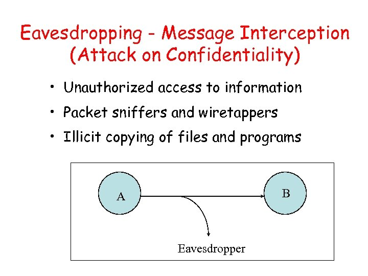 Eavesdropping - Message Interception (Attack on Confidentiality) • Unauthorized access to information • Packet
