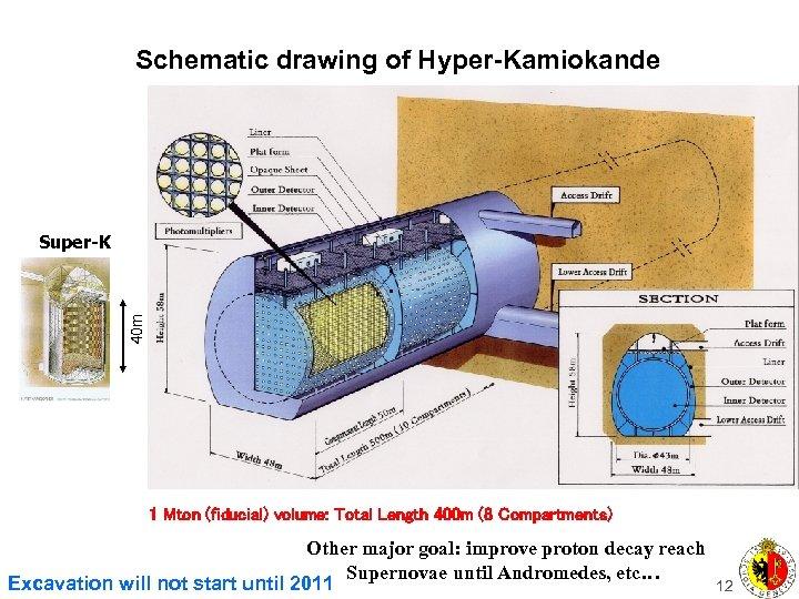 Schematic drawing of Hyper-Kamiokande 40 m Super-K 1 Mton (fiducial) volume: Total Length 400