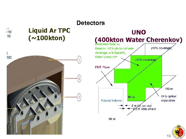 Detectors Liquid Ar TPC (~100 kton) UNO (400 kton Water Cherenkov) 19