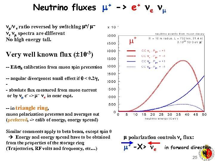 Neutrino fluxes + -> e+ e / e ratio reversed by switching +/ e