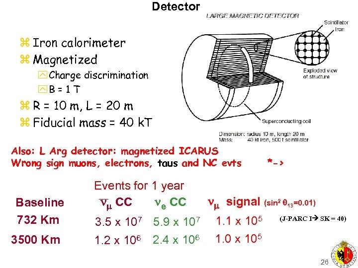 Detector z Iron calorimeter z Magnetized y Charge discrimination y. B = 1 T