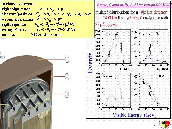 6 classes of events right sign muon -> + electron/positron -> e+ or e