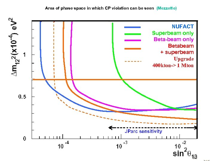 Area of phase space in which CP violation can be seen (Mezzetto) NUFACT Superbeam