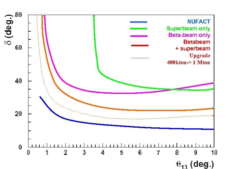 NUFACT Superbeam only Beta-beam only Betabeam + superbeam Upgrade 400 kton-> 1 Mton 33