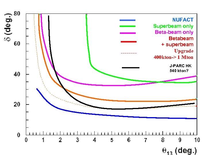 NUFACT Superbeam only Beta-beam only Betabeam + superbeam Upgrade 400 kton-> 1 Mton J-PARC