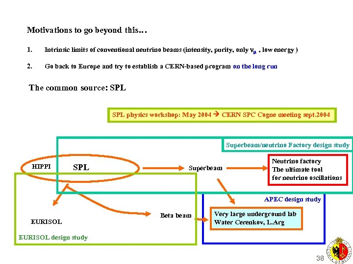 Motivations to go beyond this… 1. Intrinsic limits of conventional neutrino beams (intensity, purity,