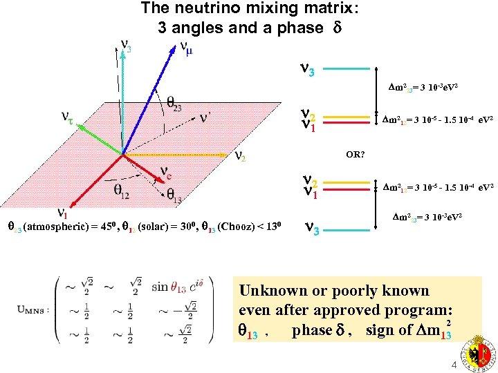 The neutrino mixing matrix: 3 angles and a phase 3 Dm 223= 3 10