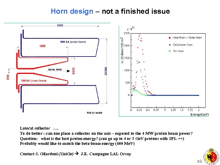 Horn design – not a finished issue Lateral reflector …. To do better :