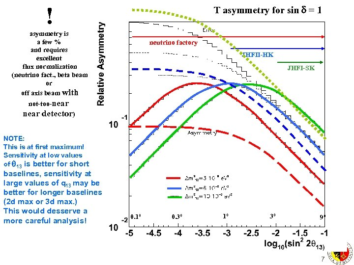 ! T asymmetry for sin = 1 asymmetry is a few % and requires