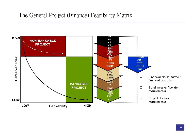 The General Project (Finance) Feasibility Matrix HIGH Perceived Risk NON-BANKABLE PROJECT LOW Bankability GO