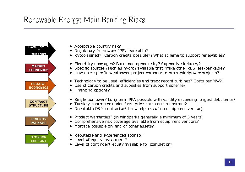 Renewable Energy: Main Banking Risks GOVERNMEN T SUPPORT • Acceptable country risk? • Regulatory