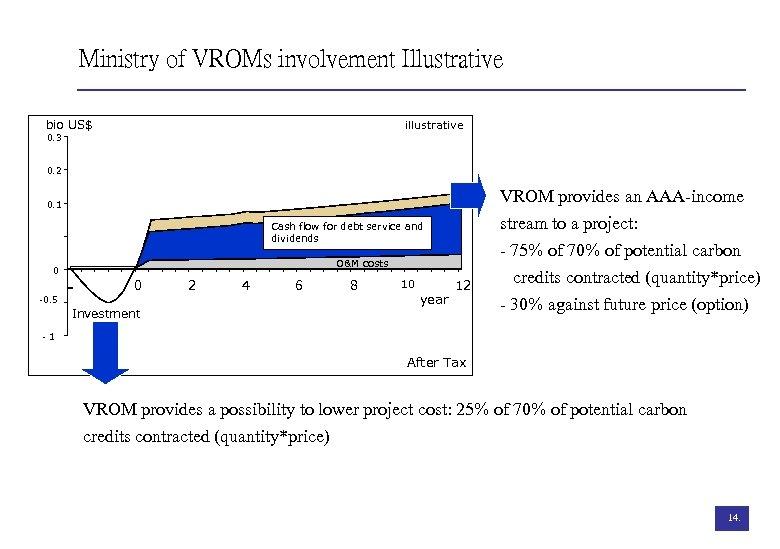 Ministry of VROMs involvement Illustrative bio US$ illustrative 0. 3 0. 2 0. 1