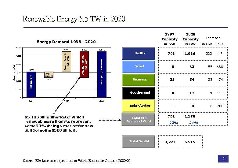 Renewable Energy 5. 5 TW in 2020 1997 Capacity in GW Energy Demand 1995