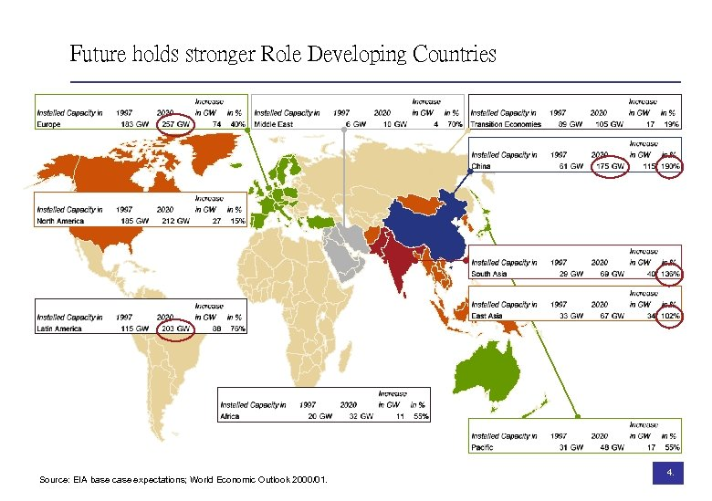 Future holds stronger Role Developing Countries Source: EIA base case expectations; World Economic Outlook