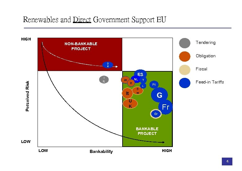 Renewables and Direct Government Support EU HIGH Tendering NON-BANKABLE PROJECT Obligation D K Perceived