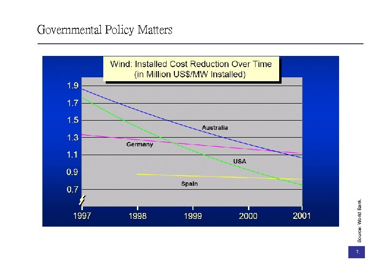Source: World Bank. Governmental Policy Matters 7.