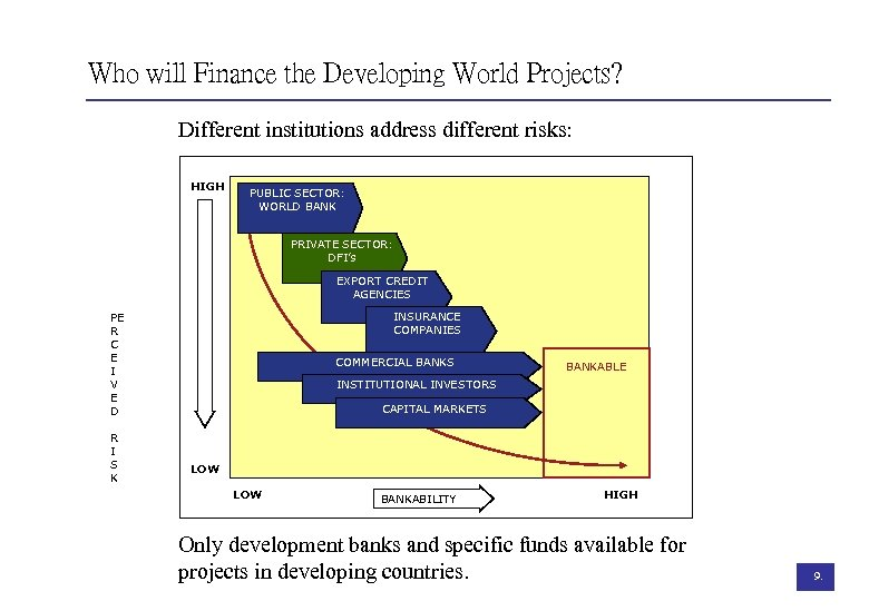 Who will Finance the Developing World Projects? Different institutions address different risks: HIGH PUBLIC