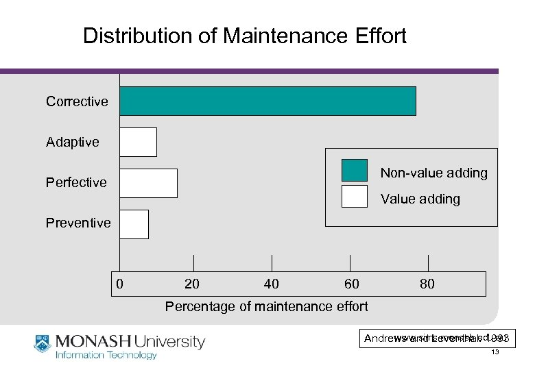 Distribution of Maintenance Effort Corrective Adaptive Non-value adding Perfective Value adding Preventive 0 20