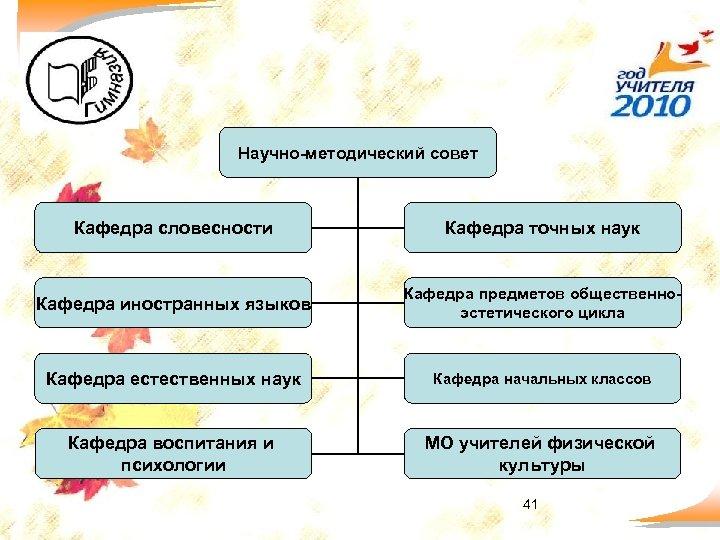Научно-методический совет Кафедра словесности Кафедра точных наук Кафедра иностранных языков Кафедра предметов общественноэстетического цикла