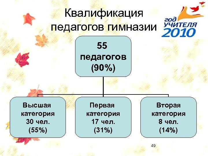 Квалификация педагогов гимназии 55 педагогов (90%) Высшая категория 30 чел. (55%) Первая категория 17