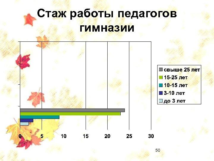 Стаж работы педагогов гимназии 50