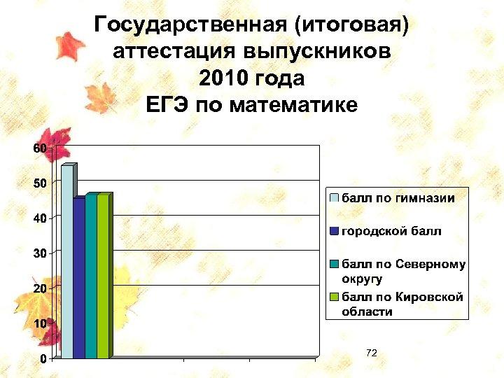 Государственная (итоговая) аттестация выпускников 2010 года ЕГЭ по математике 72
