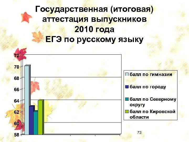 Государственная (итоговая) аттестация выпускников 2010 года ЕГЭ по русскому языку 73