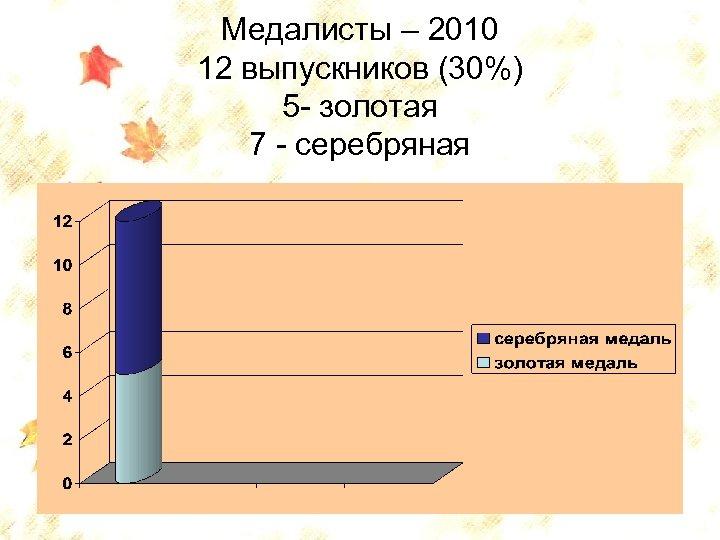 Медалисты – 2010 12 выпускников (30%) 5 - золотая 7 - серебряная 74