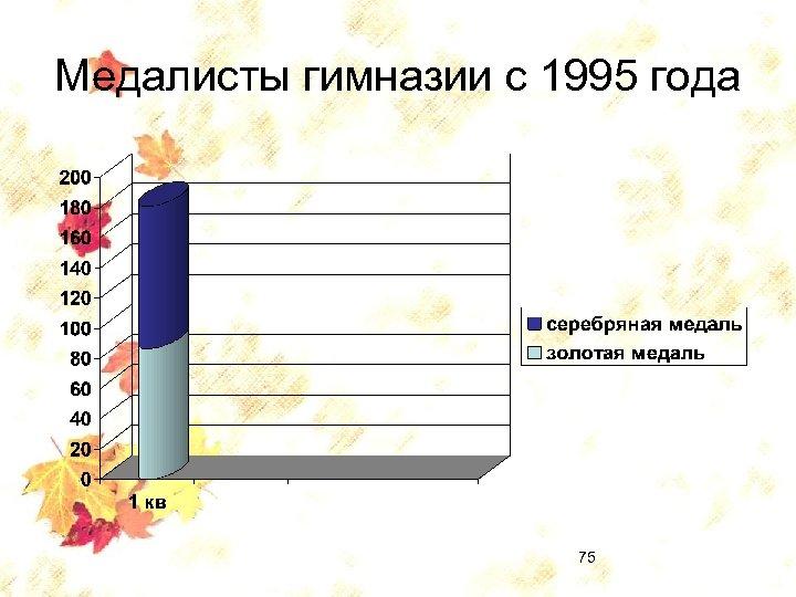 Медалисты гимназии с 1995 года 75