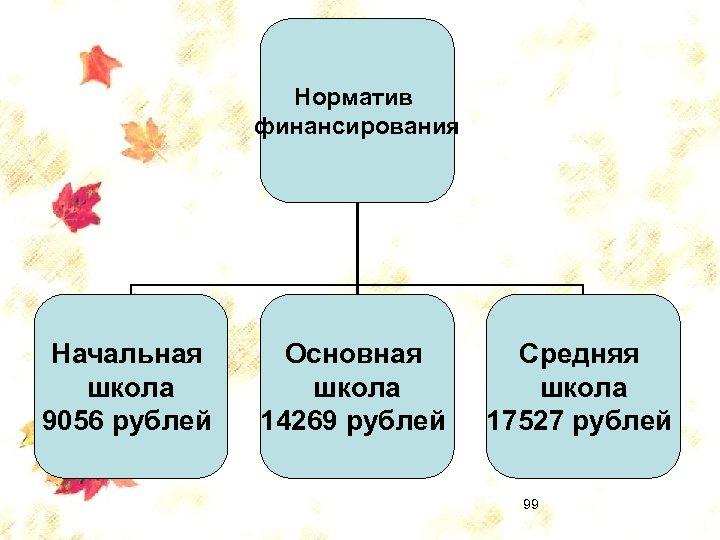 Норматив финансирования Начальная школа 9056 рублей Основная школа 14269 рублей Средняя школа 17527 рублей