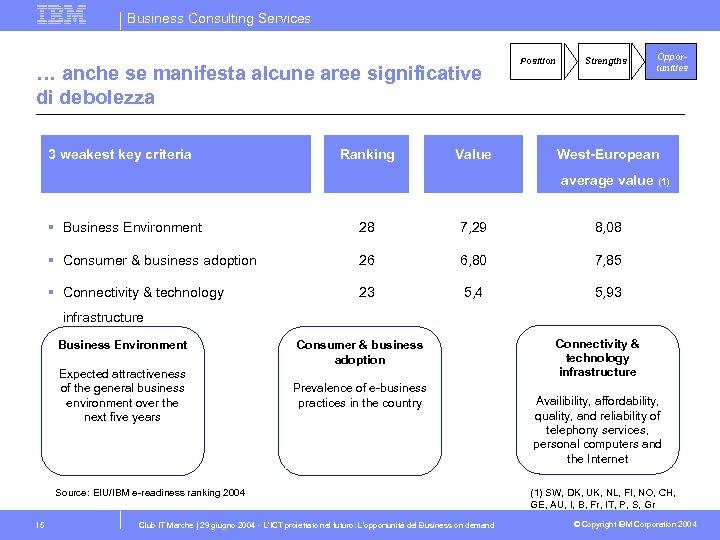 Business Consulting Services … anche se manifesta alcune aree significative di debolezza 3 weakest