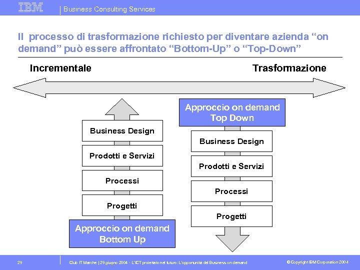 """Business Consulting Services Il processo di trasformazione richiesto per diventare azienda """"on demand"""" può"""