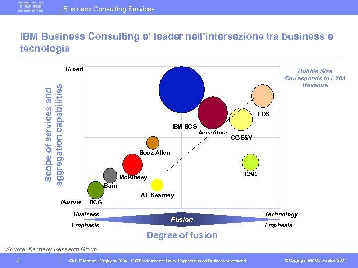Business Consulting Services IBM Business Consulting e' leader nell'intersezione tra business e tecnologia Broad