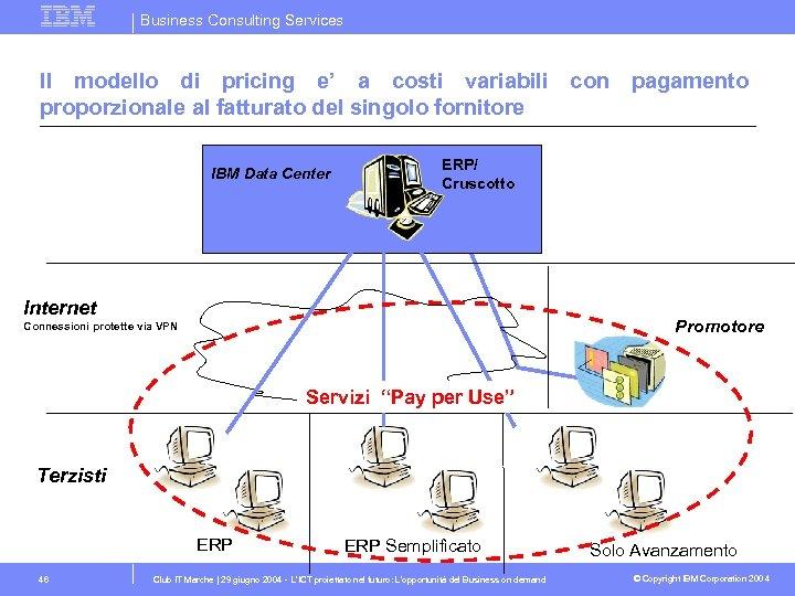 Business Consulting Services Il modello di pricing e' a costi variabili con pagamento proporzionale