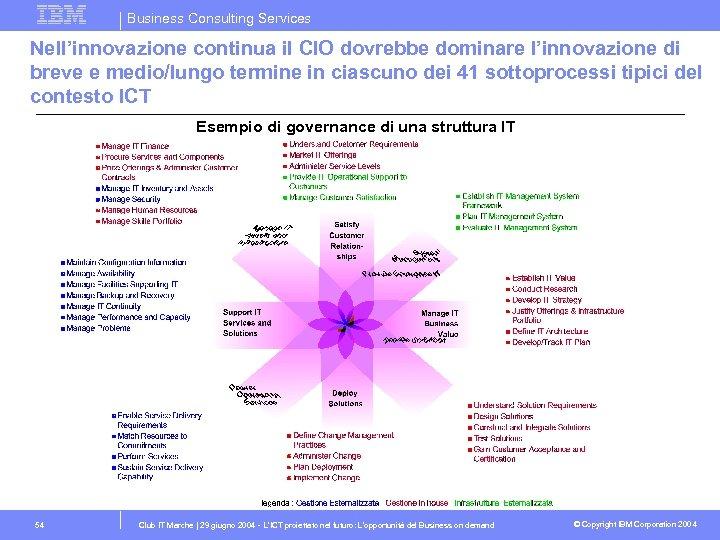 Business Consulting Services Nell'innovazione continua il CIO dovrebbe dominare l'innovazione di breve e medio/lungo