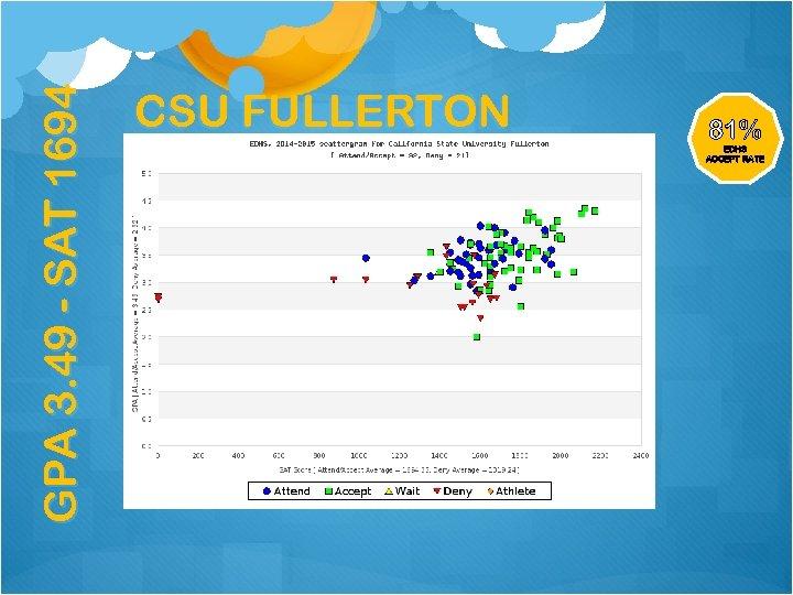 GPA 3. 49 - SAT 1694 CSU FULLERTON 81% EDHS ACCEPT RATE