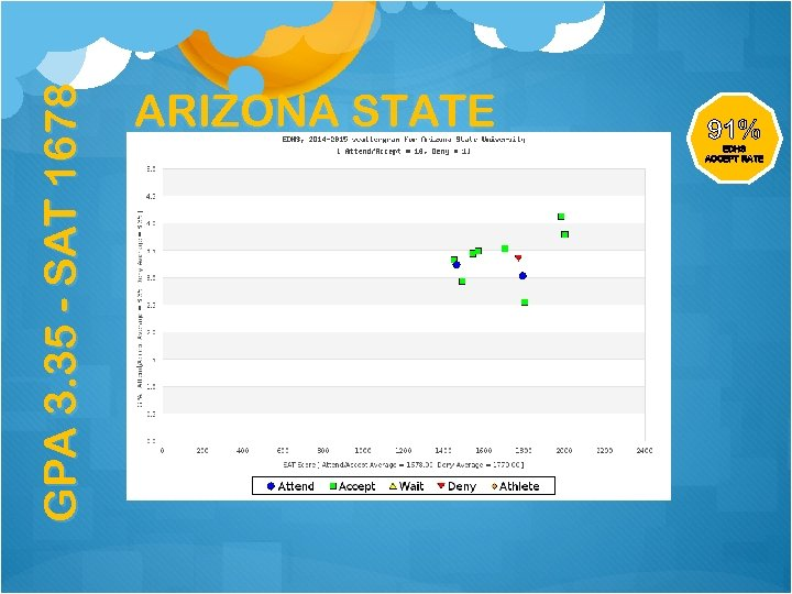 GPA 3. 35 - SAT 1678 ARIZONA STATE 91% EDHS ACCEPT RATE